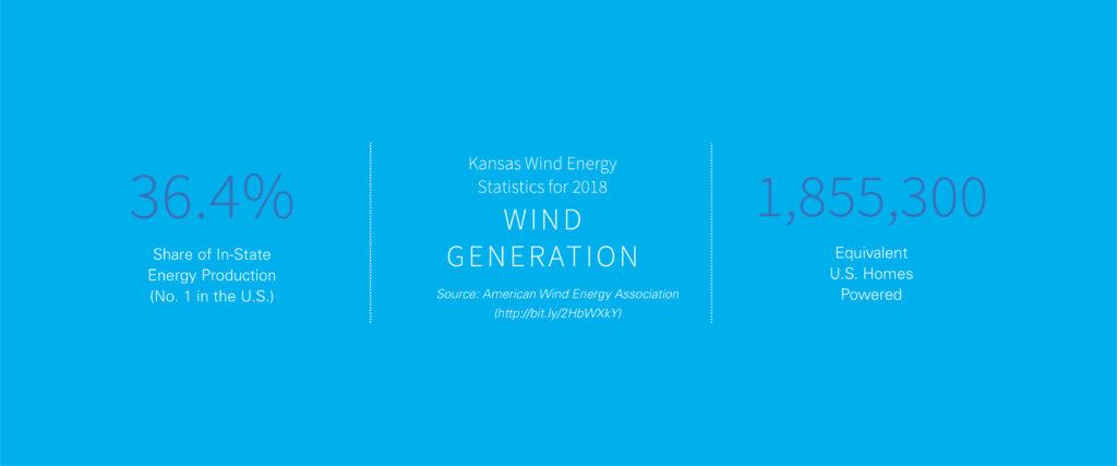 Was the Kansas Legislature's 2015 deal on wind energy a good