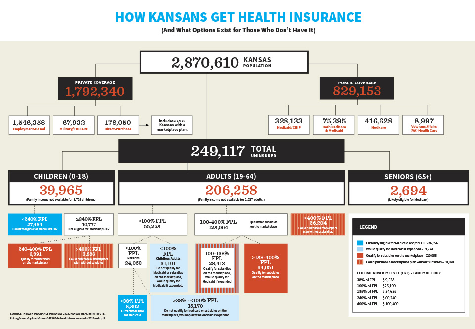 A look at the Kansas insurance coverage mix.